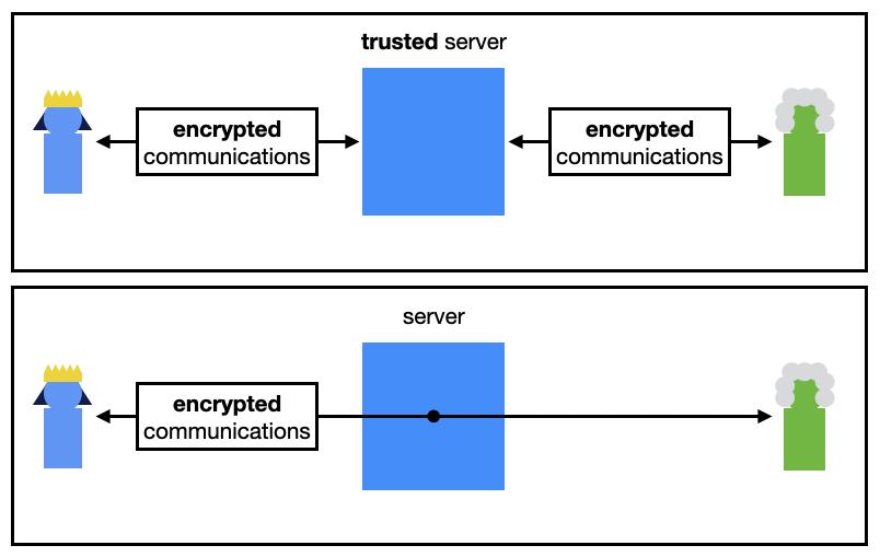 پروتکل رمزگذاری سیگنال